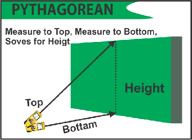 Measurement on Pythagoras