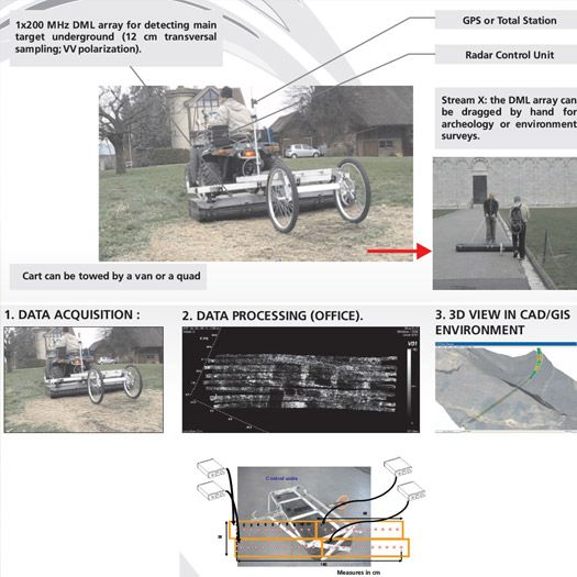 STREAM-X Vehicle towed GPR for environmental & archeological